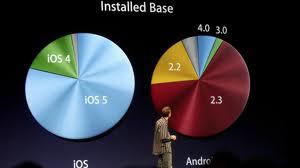 Učešće najnovijeg operativnog sistema u telefonima