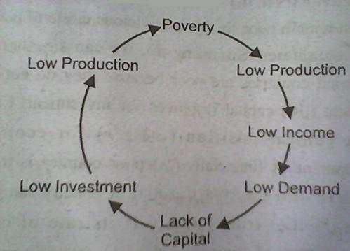 vicious-circle-of-poverty-demand-side-of-capital-diagram